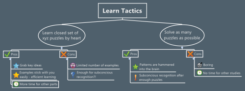 Learn Tactics